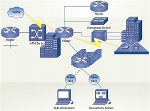 What Is Ccna   Network Concepts And Classification