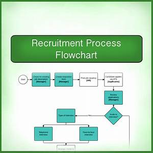 How To Recruit: A Flowchart – Print what matters