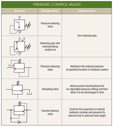 Hydraulic Circuit Diagram Symbols Pdf