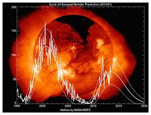 Solar Cycle #24: On track to be the weakest in 100 years ...