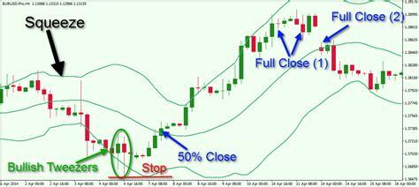 profitable bollinger band trading strategies  fx