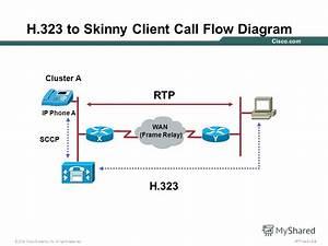 U041f U0440 U0435 U0437 U0435 U043d U0442 U0430 U0446 U0438 U044f  U043d U0430  U0442 U0435 U043c U0443   U0026quot Troubleshooting Cisco Callmanager