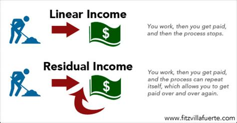 The Beauty Of Residual Income