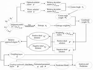 The Logic Map Of The Model