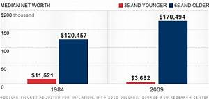 Job Growth Chart The Catastrophe Of Our Economy For The Young American