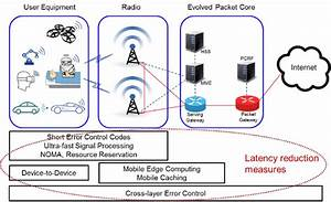 Architecture Of 4g Lte Network With Representative Mission