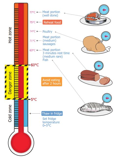 Cooking temperatures | NSW Food Authority