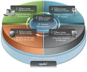 Microsoft System Center Suite