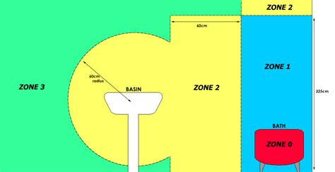 bathroom zones  ip ratings explained livinghouse blog