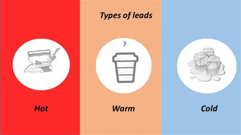 How To Convert A Lead ? ( A Digital Perspective