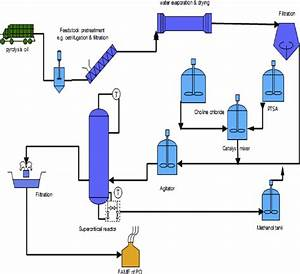 Simple Process Flow Diagram For Large Scale Production Of