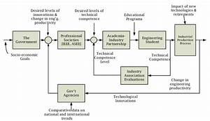 Engineering Education Control System Block Diagram 8