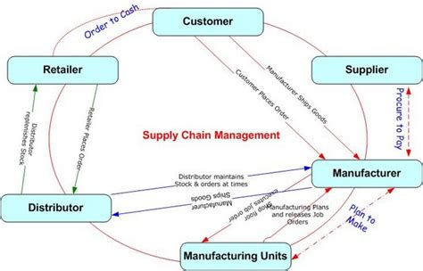 business software supply chain management software