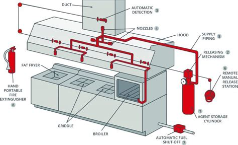 Kitchen Gas Suppression System the avoidable menace of kitchen fires tabak insurance