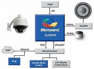 Ip Surveillance Camera Audio Processors