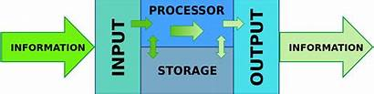 Processing System Cycle Data Svg Computer English