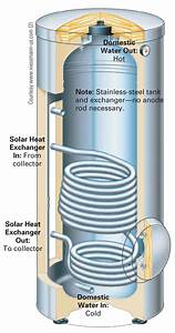 Solar Hot Water Storage