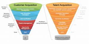 Leveraging Modern Day Marketing Principles In Recruiting