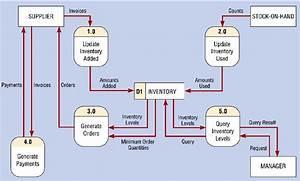 Data Flow Diagram Examples Level 0