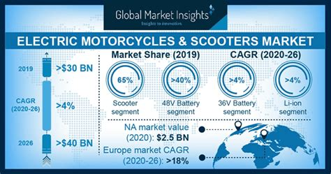 Electric Motorcycles & Scooters Market Size - Global ...