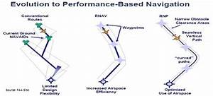 What Is The Difference Between Rnav  Rnp And Pbn In