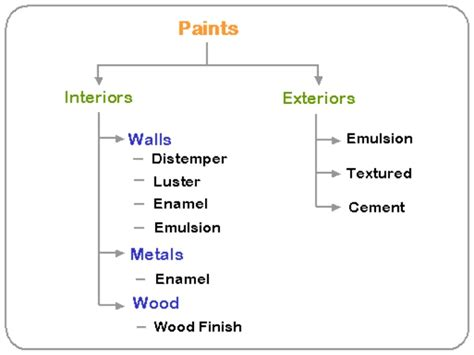 Paints And Its Types