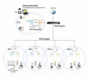 Edimax - Access Points - Ac1750