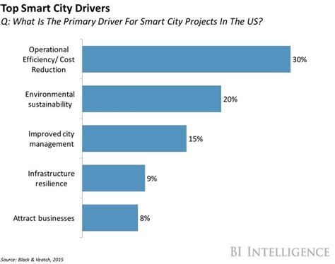 At T Stock Quote At T And Ge Are Planning To Deploy Smart Streetlights