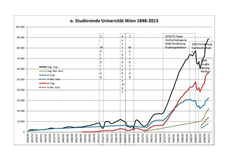 Entwicklung Der Gebaeudehuelle Im 20 Und 21 Jahrhundert by Entwicklung Der Studierendenfrequenz Im 19 Und 20