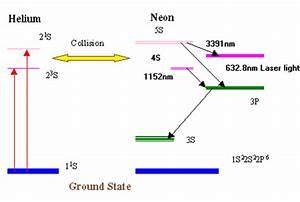 Jigs Solanki Helium Neon Laser