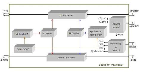 Rf Transceiver Block Diagram Readingrat