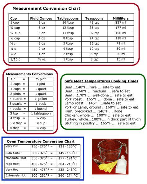 kitchen measurement equivalent chart  Diabetes Inc