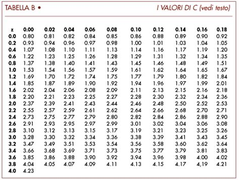 tavole della normale standardizzata aspetti tecnici in nefrologia le basi statistiche ed