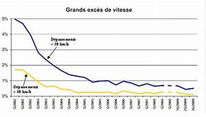Exces De Vitesse Superieur A 50km H : projet de loi de finances pour 2011 ecologie d veloppement et am nagement durables compte d ~ Medecine-chirurgie-esthetiques.com Avis de Voitures
