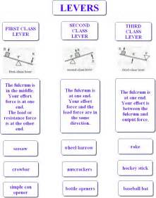 Lever Simple Machines Worksheets