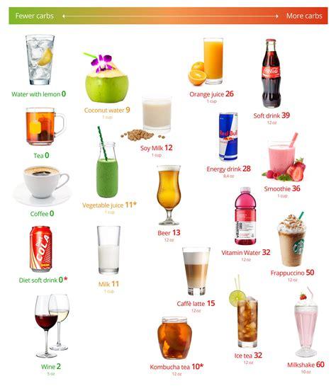 keto drinks     worst diet doctor