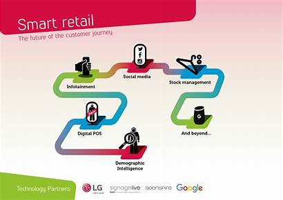 Retail Connected Experience Smart Digital Retailers Why