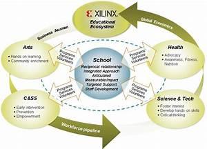 Global Educational Ecosystem