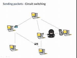 Circuit Switching  U0026 Packet Switching