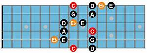 The Major Blues Scale For Jazz Guitar