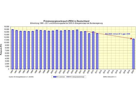 energiebilanz  energieverbrauch gesunken