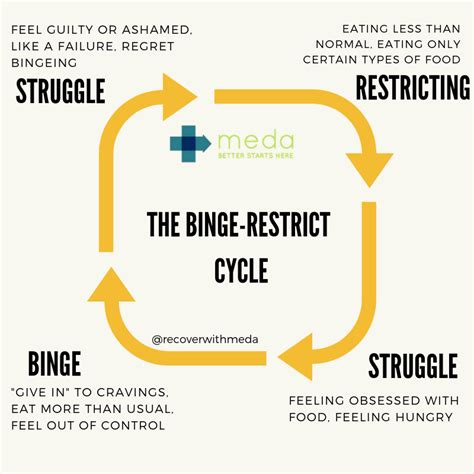 binge eating disorder bed    stuck