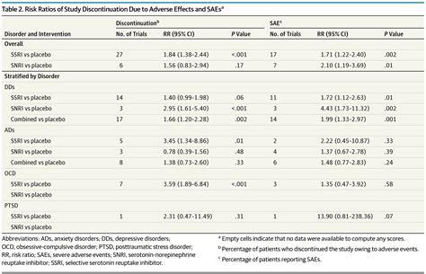efficacy  safety  selective serotonin reuptake