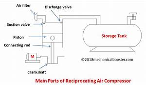 What Is Reciprocating Air Compressor
