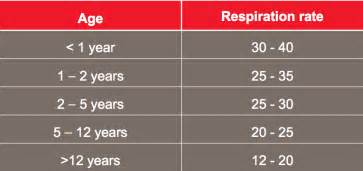 how to take a respiratory rate in aid aid for free