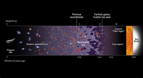 Hubble team breaks cosmic distance record – Astronomy Now