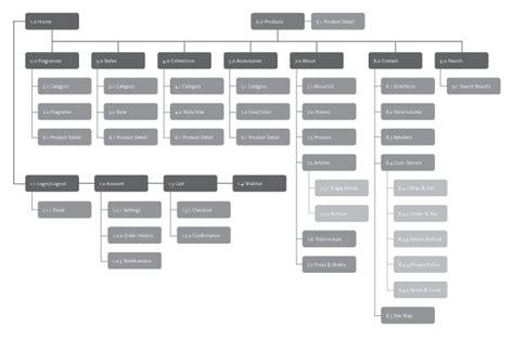 Sitemap · Ux At Aim