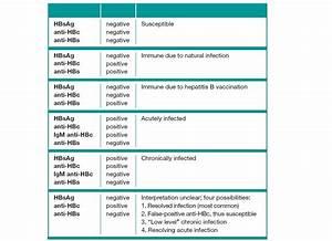 Medicine | clue... Hepatitis B Surface Antibody