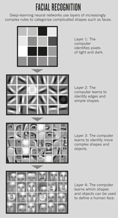 25+ best ideas about Computer Vision on Pinterest | Causes