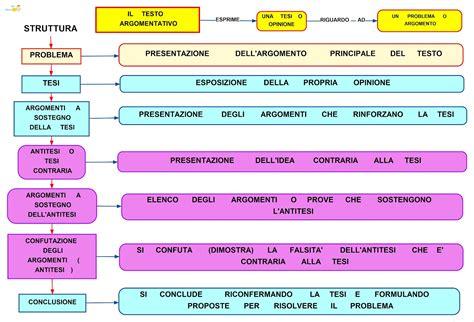 schema testo argomentativo mappa concettuale studentville